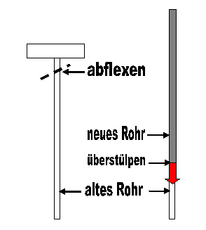 Rohr-in-Rohr1