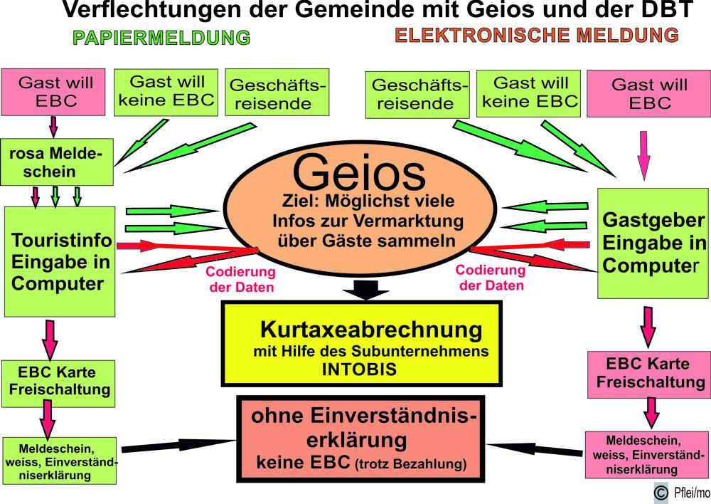 Erfreut Weiße Draht Speicher Würfel Ziel Ideen - Elektrische ...
